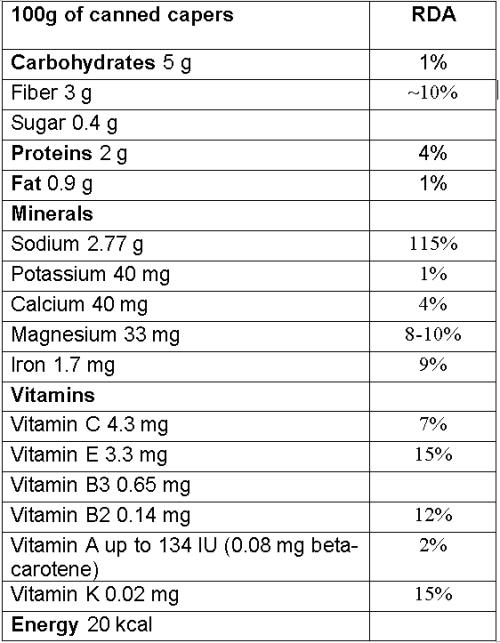 Capers nutrition facts