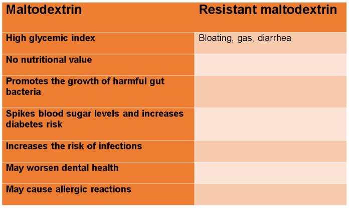 Resistant Maltodextrin vs Maltodextrin Health Risks