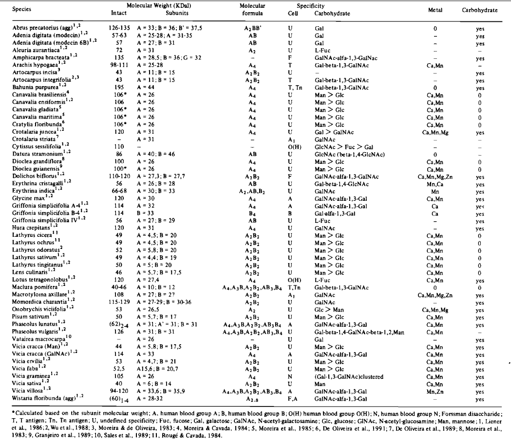 Chemical and Biological Properties of Some Plant Lectins, source: http://www.scielo.br/pdf/mioc/v86s2/vol86(fsup2)_196-203.pdf
