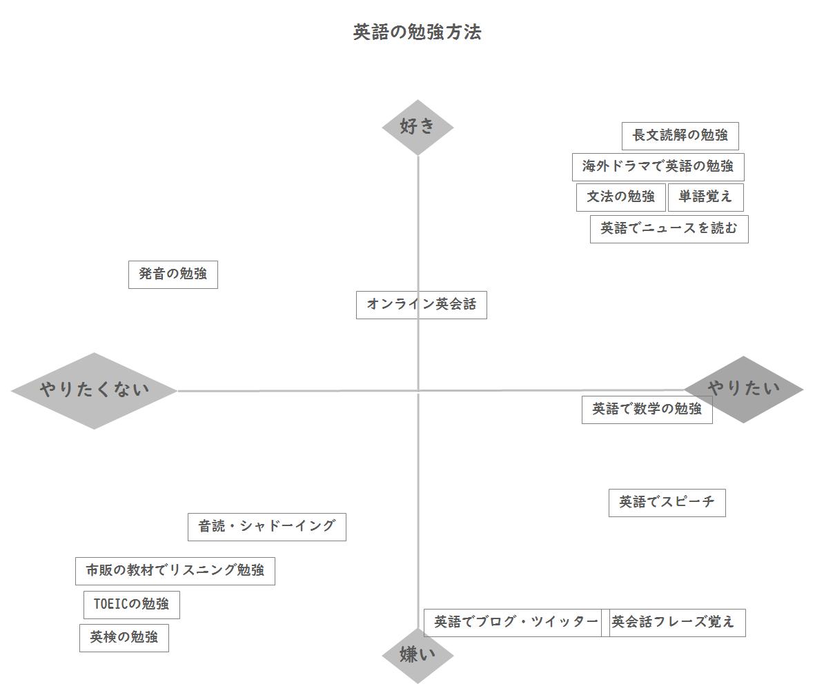 勉強の方法分析例