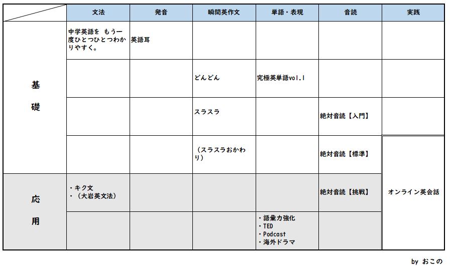 独学で英会話を勉強する【使用教材】
