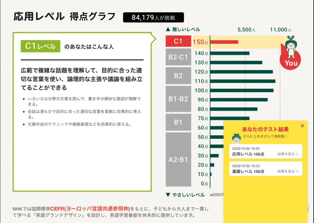 NHK英語力測定テスト結果