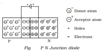 PN Junction diode