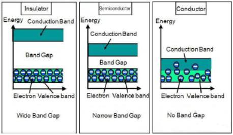 Conduction of Electricity
