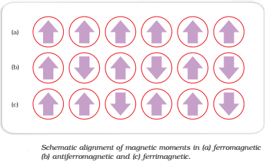 Classification of magnetic properties