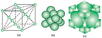A face-centred cubic unit cell (a) open structure (b) space filling structure(c) actual portions of atoms belonging to one unit cell.