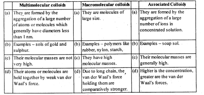 Classification based on types of particles of dispersed