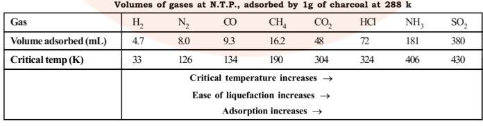 Factors affecting the adsorption on solid surface