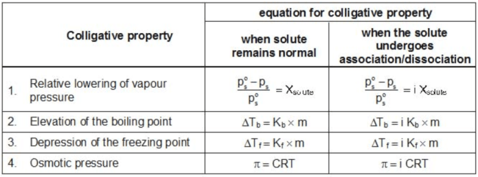 Modified Equations for Colligative Properties