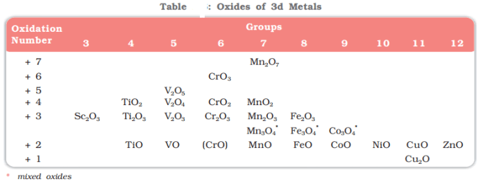Trends in Stability of Higher Oxidation States