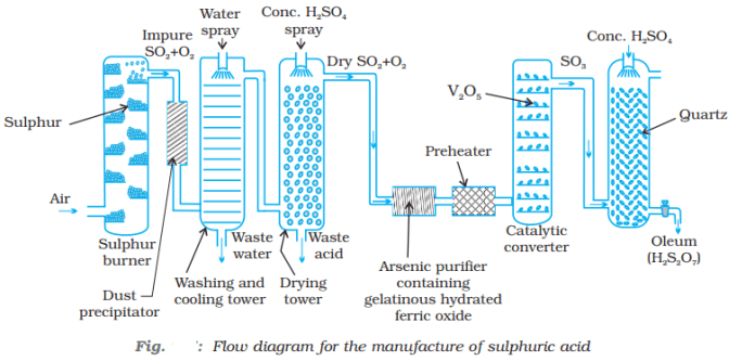 Industrial process of manufacturing of Sulphuric acid