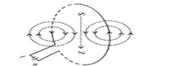 Magnetic Field due to Current through a circular Loop