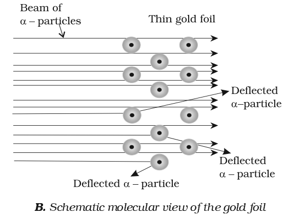 Schematic Molecular view of gold foil