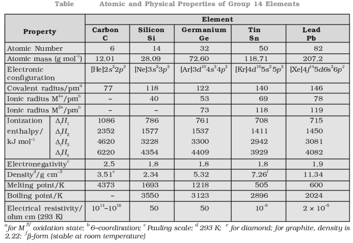 Atomic and Physical Properties of Group 14 Elements