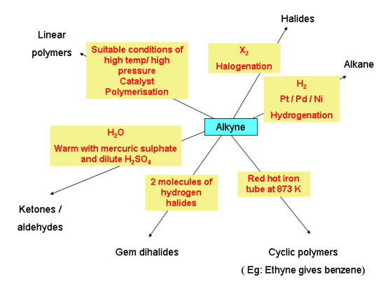 Chemical properties of Alkyne