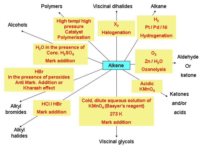 Chemical reaction of alkenes