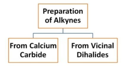 Preparation of Alkynes