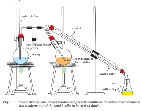 Steam distillation: Methods of Purification of organic Compounds