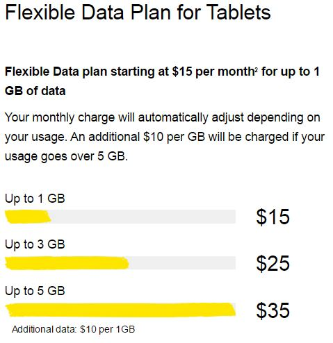 Data plans in Canada from sellallyourstuff.com