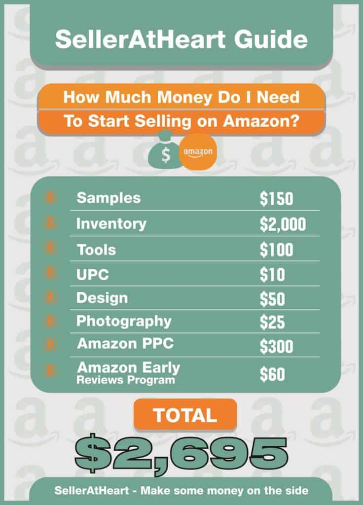 SellerAtHeart Guide How Much Money Do I Need To Start Selling on Amazon