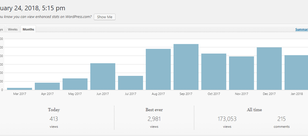 How To Promote Your Blog: from 0 to 100 k views in 6 months