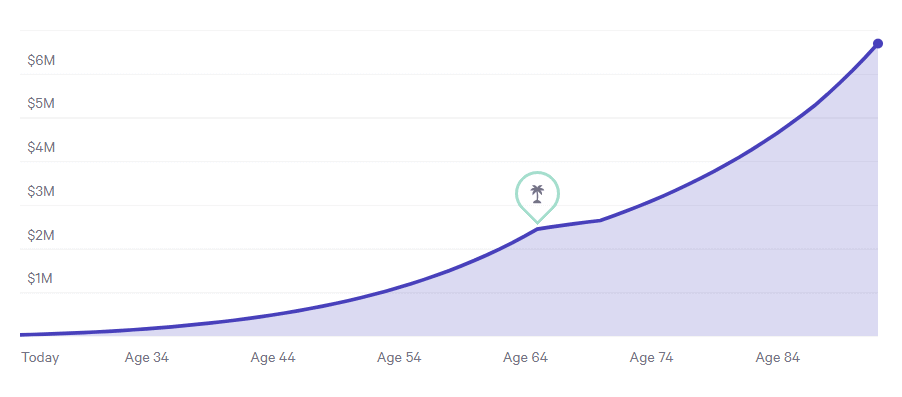 Net worth graph from now until retirement