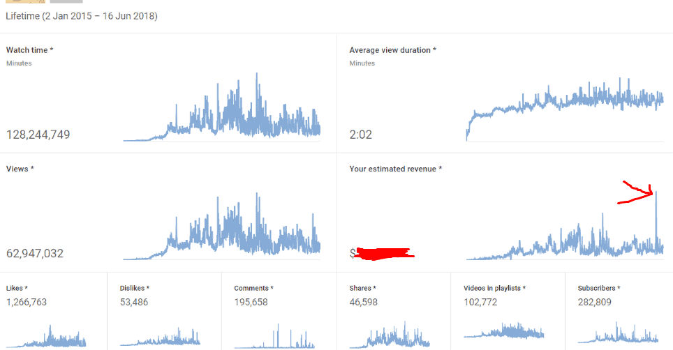 youtube snowball effect