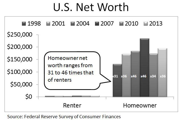 Net worth of Homeowners vs. Renters