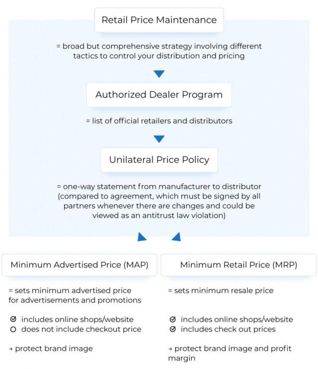 gestion de la distribution des vendeurs amazon