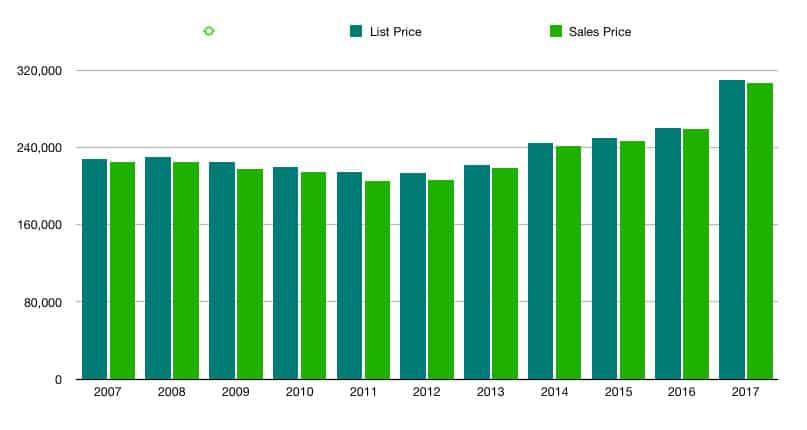 Inspired Homes Sales-Data-37075 Hendersonville TN Homes for Sale