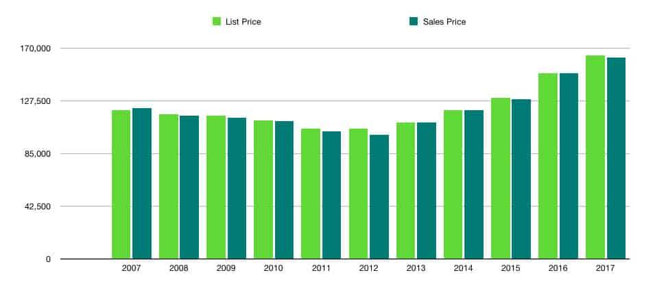 Inspired Homes Sales-Data-37148-Portland Portland Homes for Sale