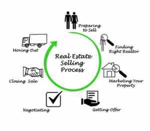 Inspired Homes Selling-Process-300x261 How to Sell a Home in Gallatin TN Selling a Home  Selling a Home how to sell a home