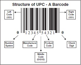 UPC Codes — Do You Need Them?