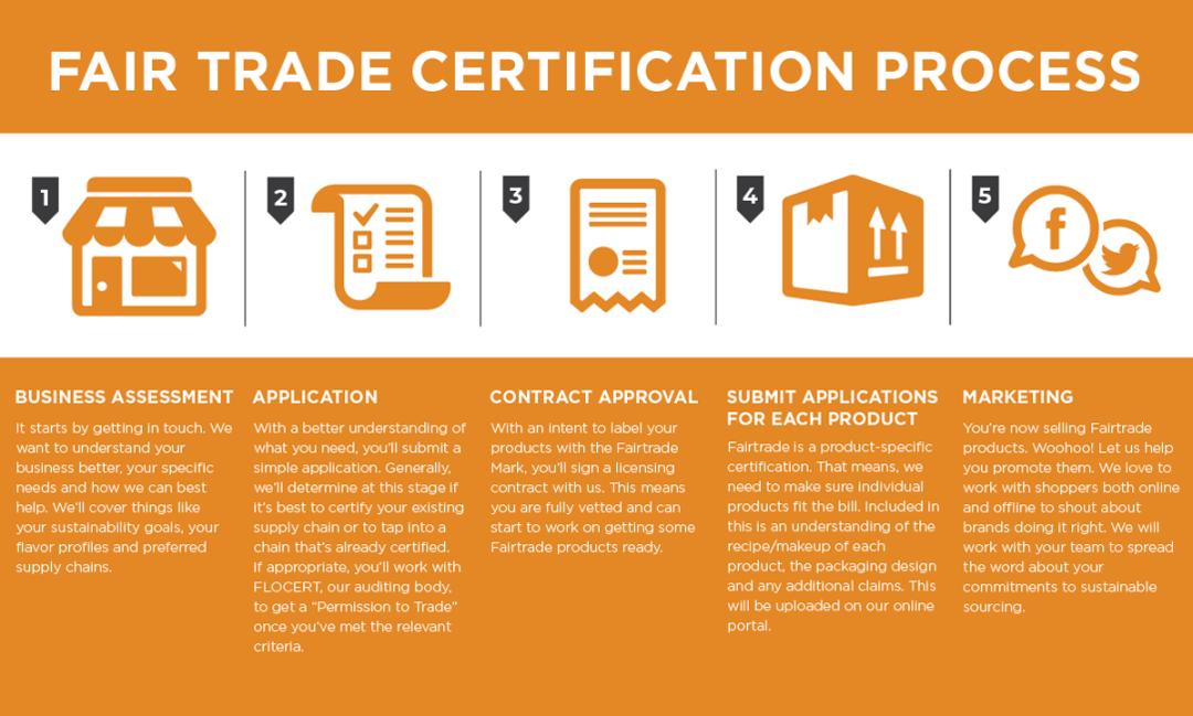 Fair Trade Certification Process