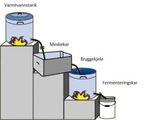 Bryggesystem