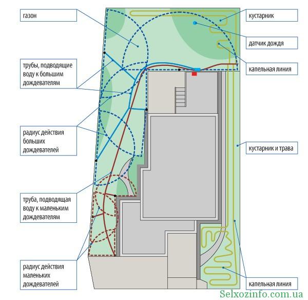 Схема зрошення газону