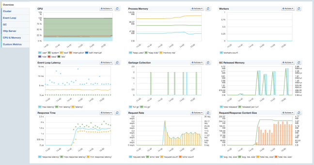 Kibana 4 - monitored with SPM for Node.js