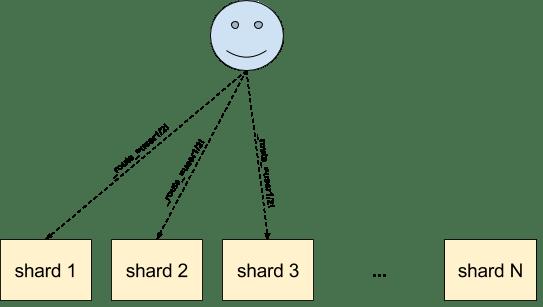 Multitenancy - composite hash routing (query)