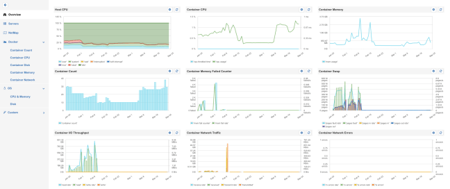 SPM Docker Metrics Overview