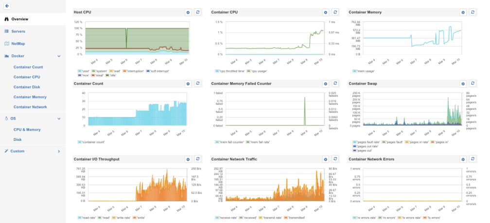 Key Docker metrics in SPM