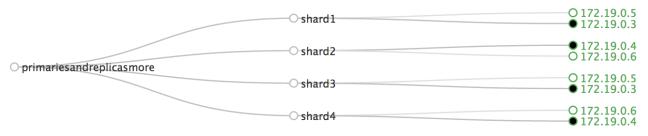 solrcloud-handling-replication-primariesandreplicasmore