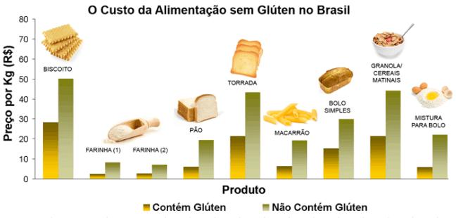 Custo da Alimentação sem Glúten no Brasil