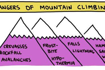 semi-rad illustration of the dangers of mountain climbing