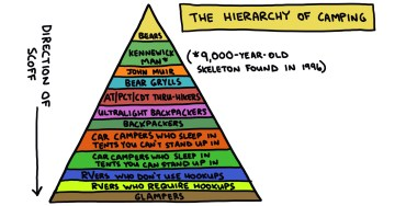 the hierarchy of camping