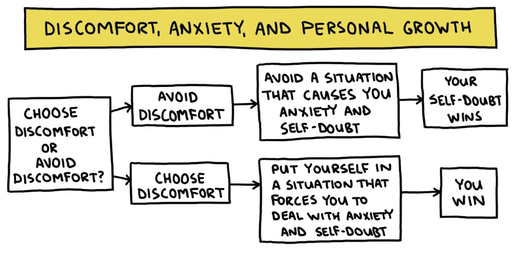 drawing of a flow chart about discomfort, anxiety, and personal growth