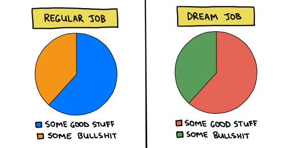 pie charts showing amount of bullshit in a regular job vs a dream job
