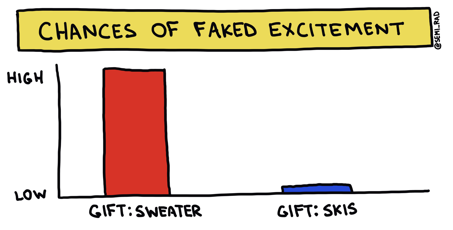 chances of faked excitement skis vs sweater