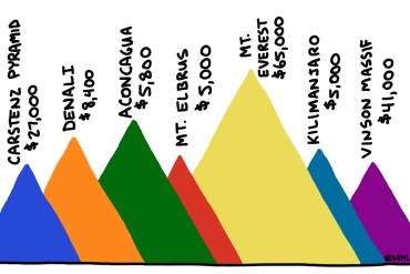 cost of seven summits climbs chart