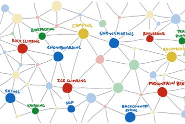 knowledge graph of outdoor skills