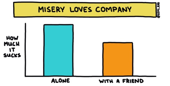 drawn graph showing how much less things suck with a friend along